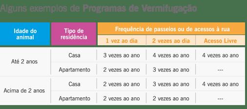 programas-de-vermifugacao-tabela-exemplos-Basken-konig