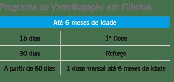 programas-de-vermifugacao-tabela-programa-vermifugacao-filhotes-Basken-konig