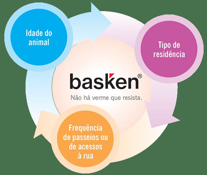 Ciclo de fatores para vermifugação | Basken